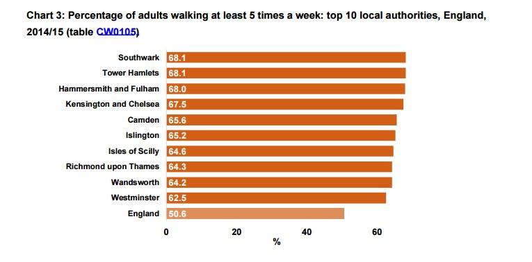 LRSC walking and cycling stats
